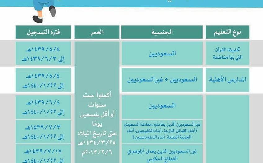 عبر نظام نور برقم الهوية خطوات تسجيل طلاب الصف الأول الابتدائي صحيفة المواطن الإلكترونية