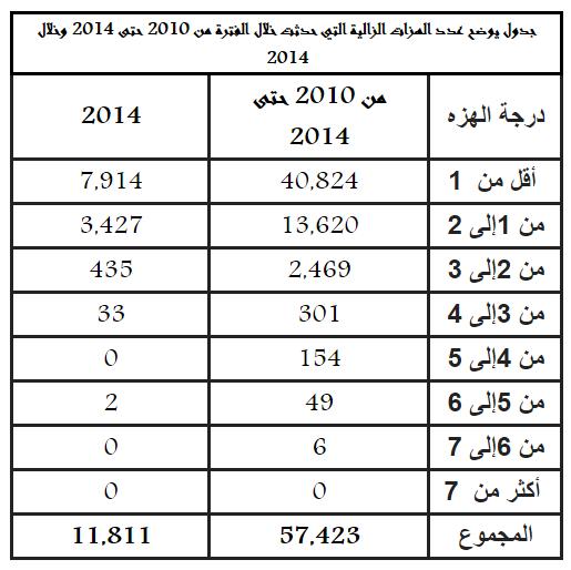 خلال 4 أعوام.. 57.400 ألف هزة زالزالية بـ #السعودية - المواطن