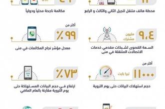 هيئة الاتصالات أكثر من 49 مليون مكالمة ناجحة محليا ودوليا في مكة والمشاعر المقدسة