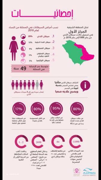 جامعة الدمام تشارك العالم تجربة مكافحة سرطان الثدي