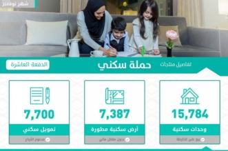 طريقة استكمال إجراءات التخصيص عبر بوابة سكني وموقع وزارة الإسكان - المواطن