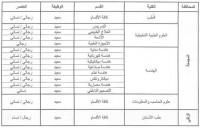 وظائف تعليمية شاغرة للجنسين في جامعة المجمعة