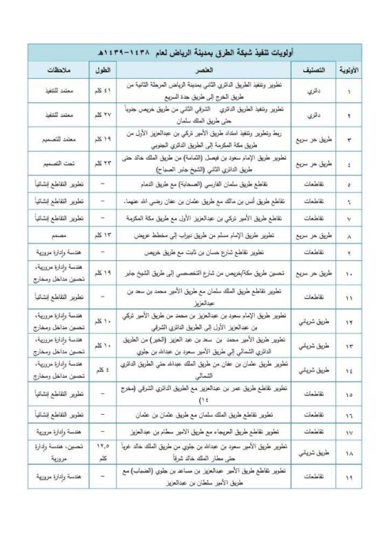 05 جدول أولويات تنفيذ شبكة الطرق بمدينة الرياض لعام 1438-1439ه