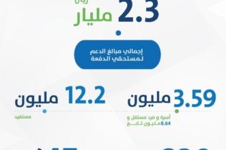 حساب المواطن : 830 ألف أسرة تجاوزت مبلغ الـ 900 ريال في الدفعة الخامسة - المواطن