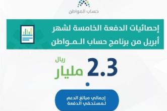 حساب المواطن: 46% من مستفيدي الدفعة الخامسة حصلوا على الاستحقاق الكامل - المواطن