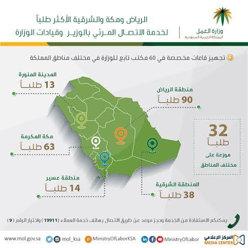 """#العمل : #الرياض و #مكة و #الشرقية الأكثر طلباً لـ""""الاتصال المرئي""""1"""