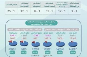شاهد .. إنفوجرافيك يوضح الفائض والعجز في عدد المعلمين والمعلمات في المملكة بالأرقام - المواطن