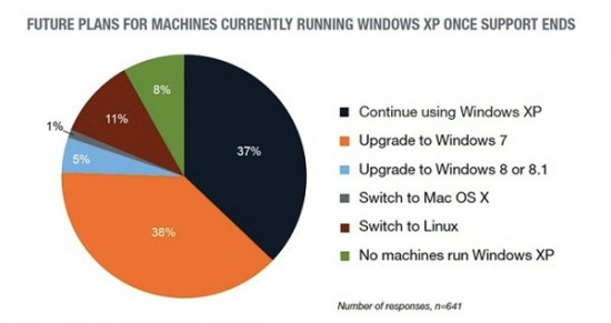 11-of-Windows-XP-Users-Are-Considering-to-Switch-to-Linux-Study-Reveals