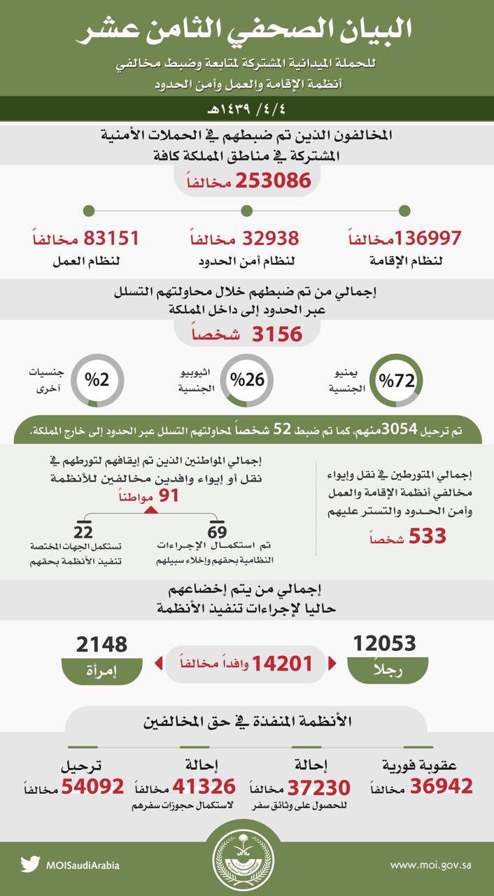 ربع مليون وافد في قبضة وطن بلا مخالف منهم 2148 امرأة - المواطن