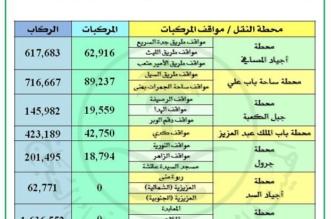 نقل أكثر من 4 ملايين و439 ألف معتمر من وإلى المسجد الحرام منذ بداية رمضان - المواطن