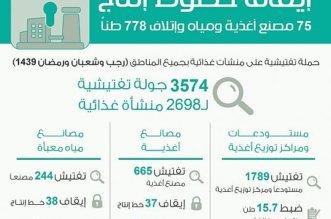إيقاف خطوط إنتاج 75 مصنع أغذية ومياه وإتلاف 778 طناً - المواطن