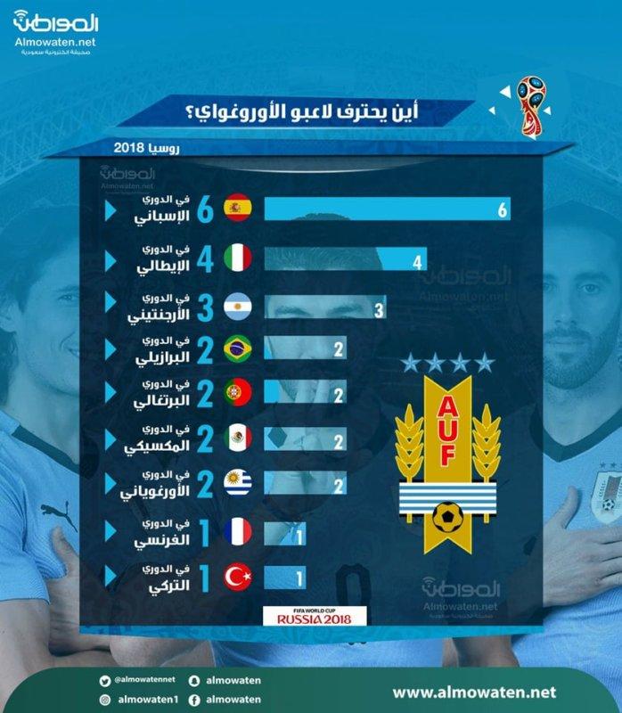 """إنفوجرافيك """" المواطن"""" .. أين يحترف لاعبو منتخب الأوروغواي ؟ - المواطن"""