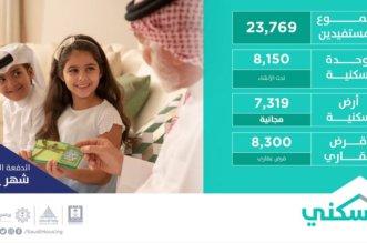 الإسكان: 23,769 مستفيد ضمن دفعة سكني السادسة.. هنا رابط الاستعلام - المواطن