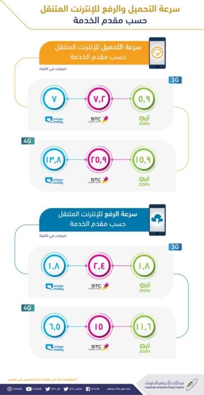 بالإنفوجرافيك.. هيئة الاتصالات تنشر إحصائيات سرعة الإنترنت في المملكة - المواطن
