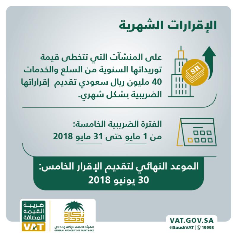 30 يونيو آخر موعد لتقديم الإقرارات الضريبية عن شهر مايو لهذه المنشآت