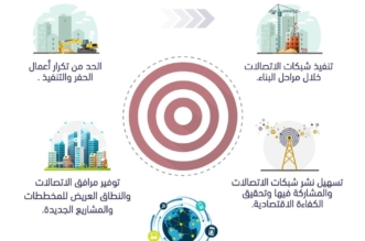 هيئة الاتصالات تصدر قواعد تنظيمية جديدة لتعزيز نشر الخدمات - المواطن