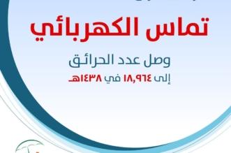 18 ألف و964 حريقًا بسبب الالتماس الكهربائي في عام واحد - المواطن