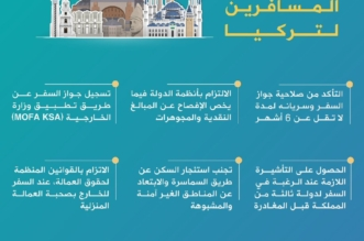 إنفوجرافيك.. 8 نصائح من السفارة لدى أنقرة للمواطنين المسافرين إلى تركيا - المواطن