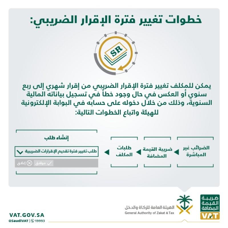 السعودية اليوم – إنفوجرافيك.. خطوات تغيير فترة إقرار ضريبة القيمة المضافة للمنشآت