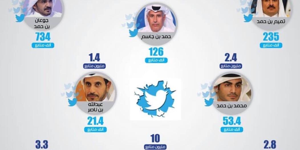 نصابون في تويتر.. إنفوجرافيك لحسابات نظام قطر قبل وبعد كشف الزيف