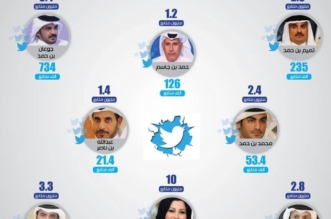 نصابون في تويتر.. إنفوجرافيك لحسابات نظام قطر قبل وبعد كشف الزيف - المواطن