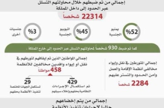 أرقام صادمة لعدد مخالفي الإقامة والعمل وأمن الحدود في المملكة - المواطن