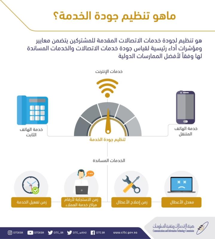 هيئة الاتصالات تعلن تفاصيل تحديث تنظيم جودة الخدمة