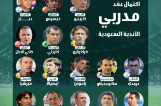 اكتمال عقد مدربي الأندية السعودية - المواطن