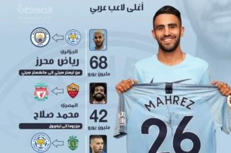 """محرز يخطف لقب """"أغلى لاعب عربي"""" من محمد صلاح - المواطن"""