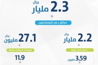 حساب المواطن يودع 27.1 مليون ريال تعويضات ويكشف عن إحصائية يوليو - المواطن