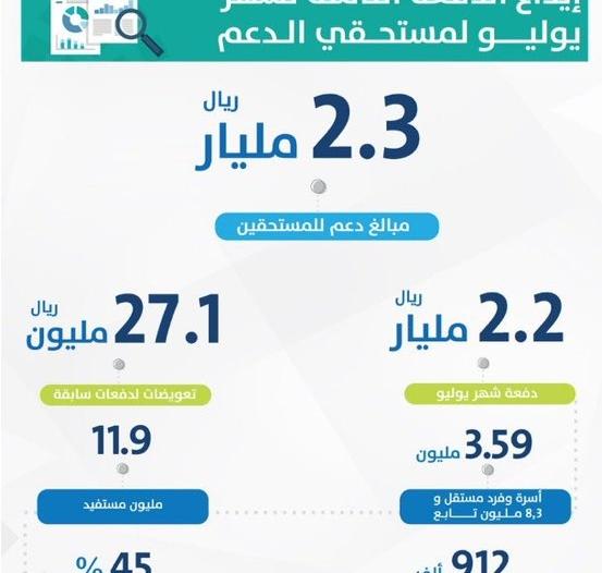 حساب المواطن يودع  27.1 مليون ريال تعويضات ويكشف عن إحصائية يوليو