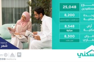 تفاصيل 25 ألف منتج سكني وتمويلي بالدفعة السابعة.. هنا رابط الاستعلام - المواطن