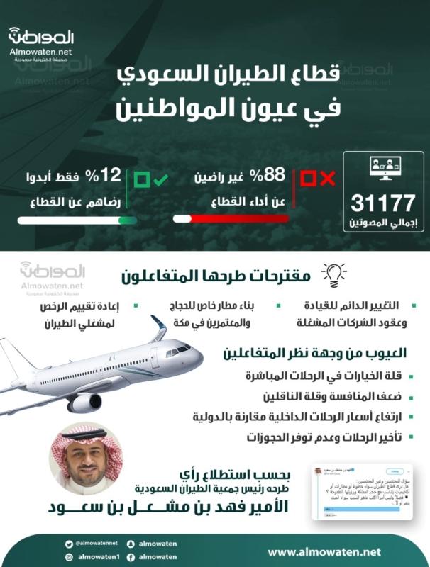 """موشن جرافيك """"المواطن"""" سلبيات قطاع الطيران السعودي ومقترحات التطوير - المواطن"""