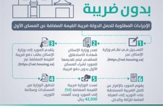 الإسكان والزكاة والدخل تطلقان بوابة إلكترونية لإصدار شهادة تحمّل ضريبة المسكن الأول - المواطن