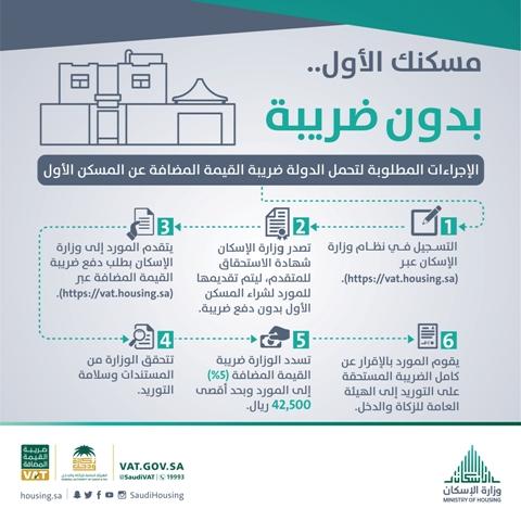 الإسكان والزكاة والدخل تطلقان بوابة إلكترونية لإصدار شهادة تحمّل ضريبة المسكن الأول