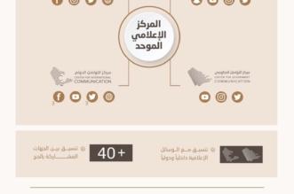 الإعلام تُطلق 19 قناة نشر رقمية بـ6 لغات لنقل شعائر الحج - المواطن