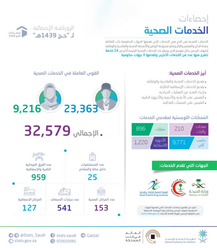 أكثر من 32 ألف موظف يُقدِّمون الخدمات الطبية لضيوف الرحمن - المواطن
