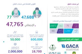 أكثر من 47.700 موظفٍ يقدمون خدمات النقل والبريد والشحن لضيوف الرحمن - المواطن