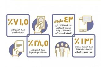 بالإنفوجرافيك.. 43 مليون اشتراك في خدمات الاتصالات المتنقلة بنهاية النصف الأول - المواطن