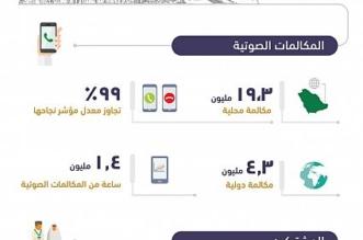 بمعدل نجاج 99 %.. 24 مليون مكالمة محلية ودولية يوم التروية في مكة - المواطن