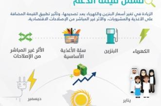 حساب المواطن : الدفعات الماضية تضمنت مخصصًا لدعم فاتورة الكهرباء - المواطن