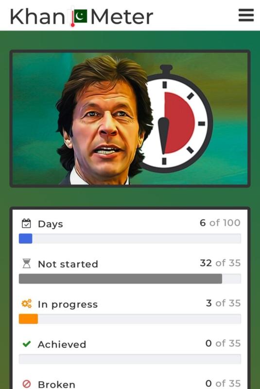 عمران خان ينفذ 3 وعود من أصل 35 تعهد بتحقيقها في المائة يوم الأولى - المواطن