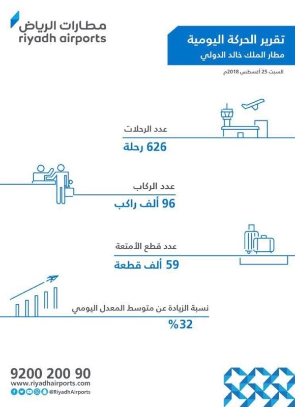 100 ألف مسافر عبر مطار العاصمة في يوم واحد - المواطن