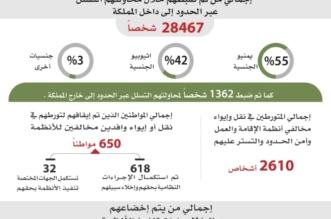 سقوط أكثر من مليون و600 ألف مخالف للعمل والإقامة وأمن الحدود - المواطن