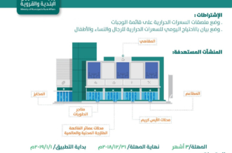 إلزام مطاعم الوجبات بوضع ملصق السعرات الحرارية مع بداية 2019 - المواطن