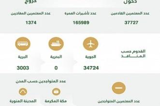 مؤشر العمرة في الأسبوع الثالث: 165 ألف تأشيرة ووصول 37 ألف معتمر - المواطن