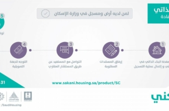 وزارة الإسكان : 70 ألف مواطن يتنافسون على البناء الذاتي وشراء الوحدات من السوق عبر سكني - المواطن