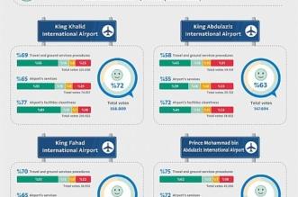 %71 نسبة رضا المسافرين بمطارات الرياض وجدة والدمام والمدينة - المواطن