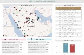 قياس ينشر تقريراً تفاعلياً عن أداء اختبارات القدرات العامة.. عبر هذا الرابط - المواطن