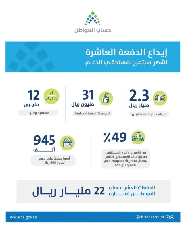 2.3 مليار ريال دعم حساب المواطن دفعة سبتمبر - المواطن